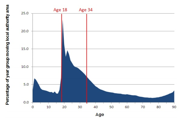 Figure-One-age-mobility