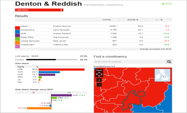 Fig 1 general election page