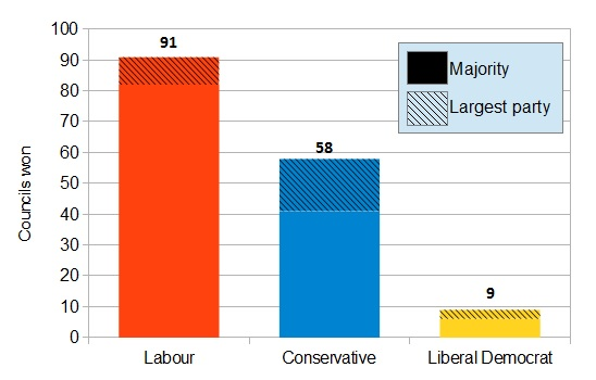 Fig 3 - 2014 local election results